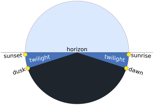 Twilight_description_full_day.svg
