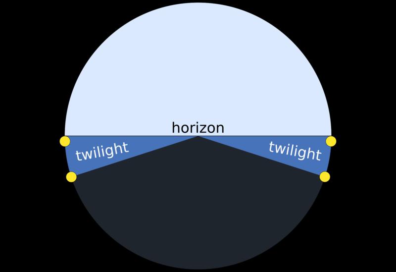 Twilight_description_full_day.svg